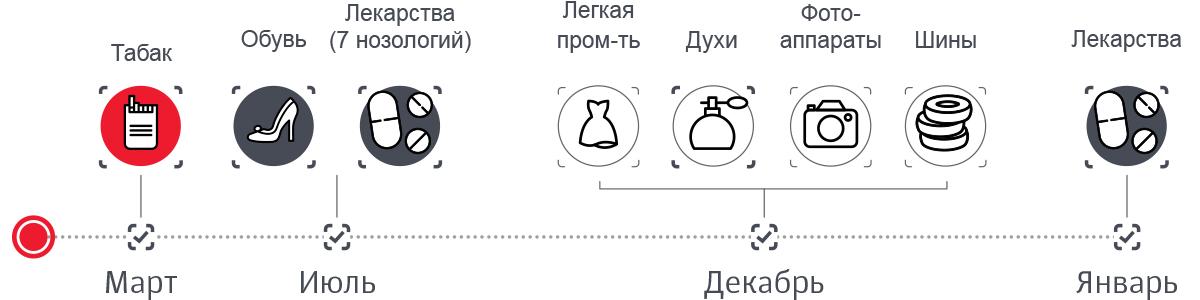 представители ритейла, которых коснется коснется маркировка в 2019-2020